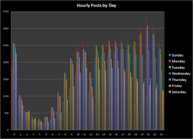 Facebook Hourly Posts Breakdown